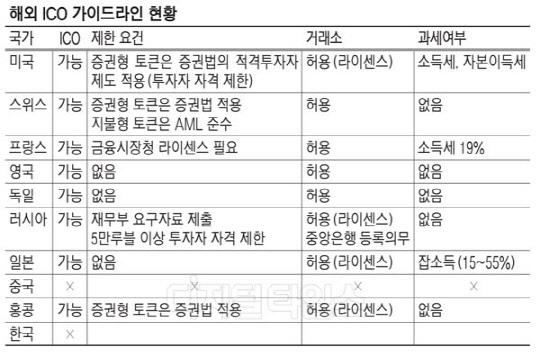 """""""가상화폐공개 사기꾼  OUT""""…정부 차원 가이드라인 시급"""